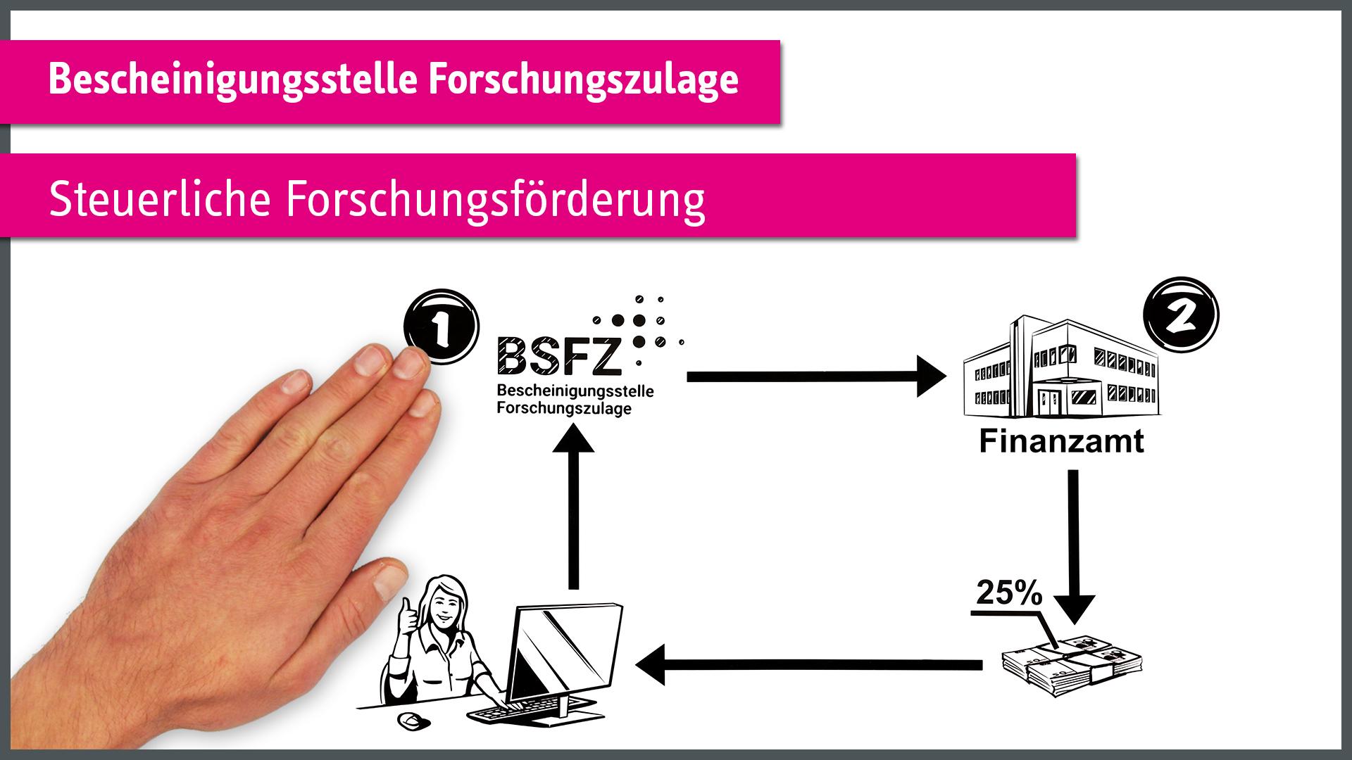 """""""Steuerliche Forschungsförderung"""" - BSFZ"""