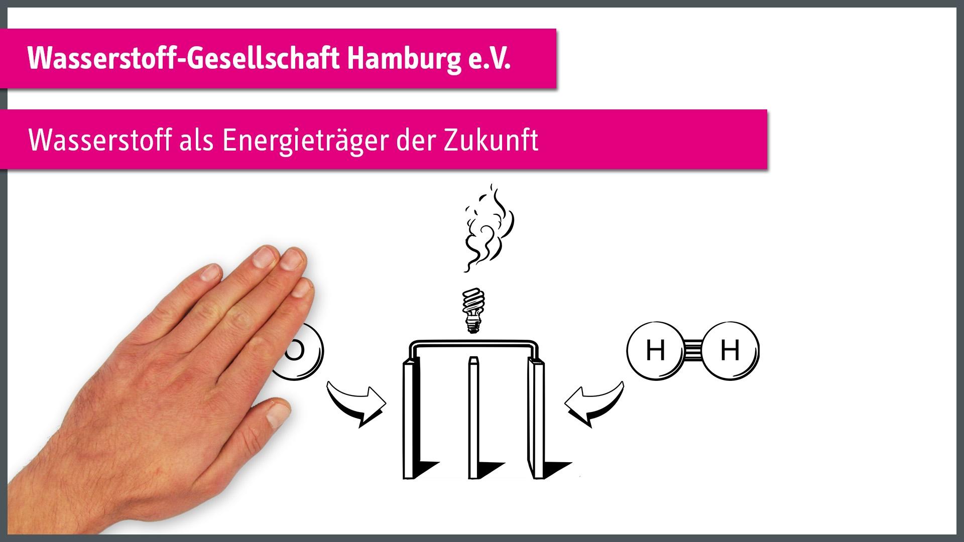 """""""Wasserstoff als Energieträger der Zukunft"""" einfach erklärt"""